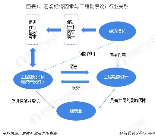 图表1:宏观经济因素与工程勘察设计行业关系
