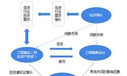 2018年中国工程勘察设计行业发展现状和发展趋势 城轨工程领域保持火热【组图】