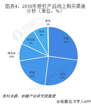 图表4:2018年授权产品线上购买渠道分析(单位:%)