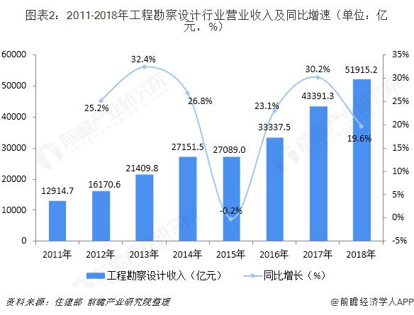 图表2:2011-2018年工程勘察设计行业营业收入及同比增速(单位:亿元,%)