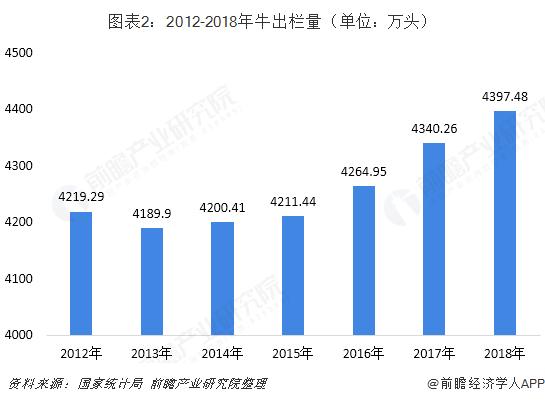 图表2:2012-2018年牛出栏量(单位:万头)