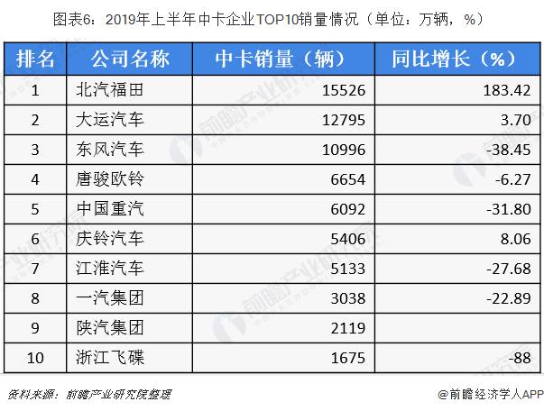 图表6:2019年上半年中卡企业TOP10销量情况(单位:万辆,%)