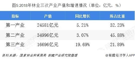 图5:2018年林业三次产业产值和增速情况(单位:亿元,%)