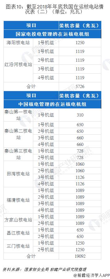 图表10:截至2018年年底我国在运核电站情况表(二)(单位:兆瓦)