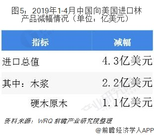 图5:2019年1-4月中国向美国进口林产品减幅情况(单位:亿美元)