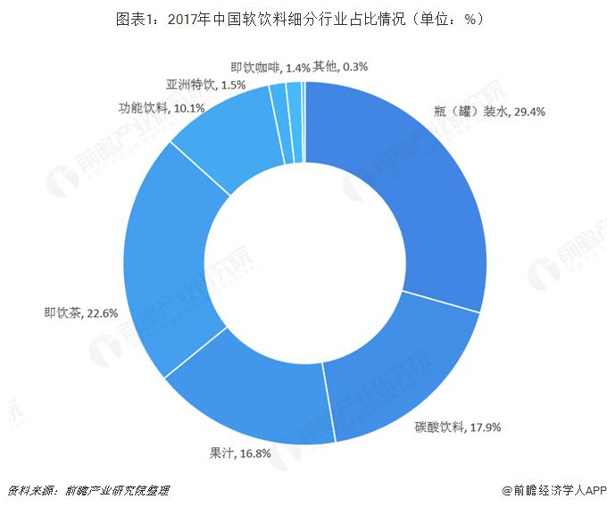 图表1:2017年中国软饮料细分行业占比情况(单位:%)