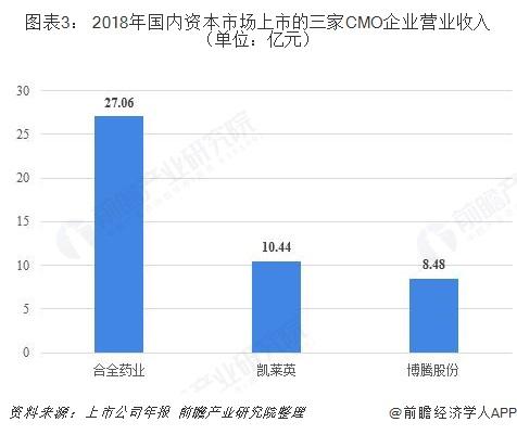 图表3: 2018年国内资本市场上市的三家CMO企业营业收入(单位:亿元)