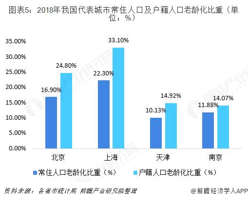 图表5:2018年我国代表城市常住人口及户籍人口老龄化比重(单位:%)