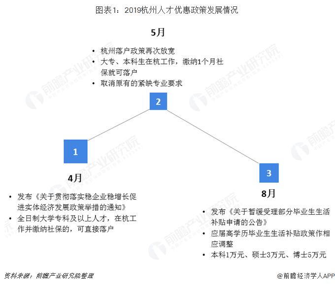 图表1:2019杭州人才优惠政策发展情况
