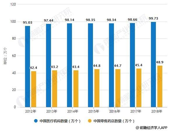 2012-2018年中国医疗机构及零售药店数量统计情况