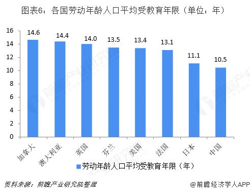 图表6:各国劳动年龄人口平均受教育年限(单位:年)