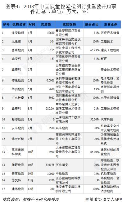 图表4:2018年中国质量检验检测行业重要并购事件汇总(单位:万元,%)