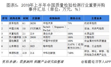 图表5:2019年上半年中国质量检验检测行业重要并购事件汇总(单位:万元,%)