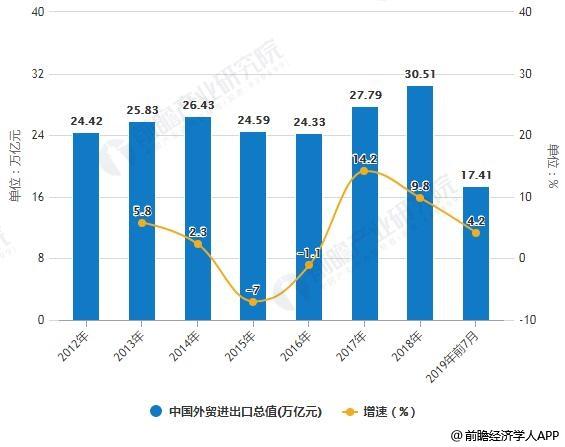 2012-2019年前7月中国外贸进出口总值统计及增长情况