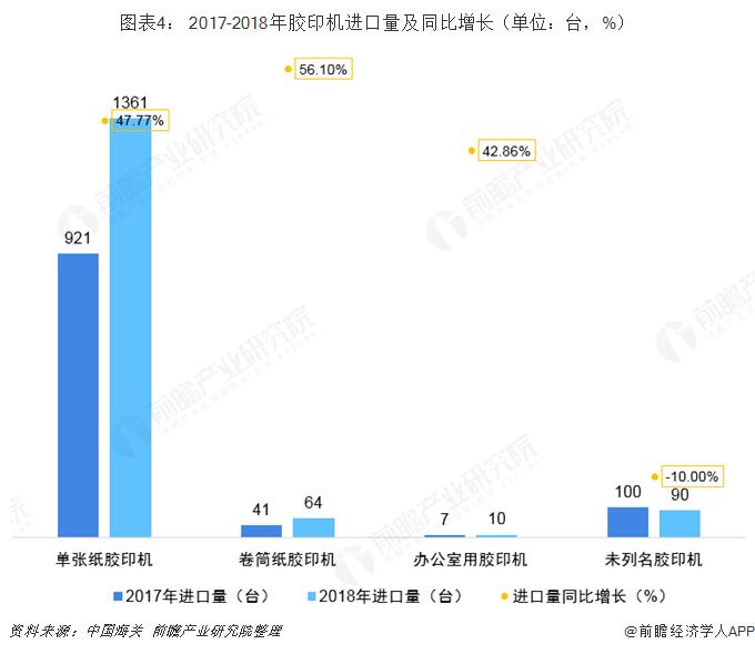 图表4: 2017-2018年胶印机进口量及同比增长(单位:台,%)