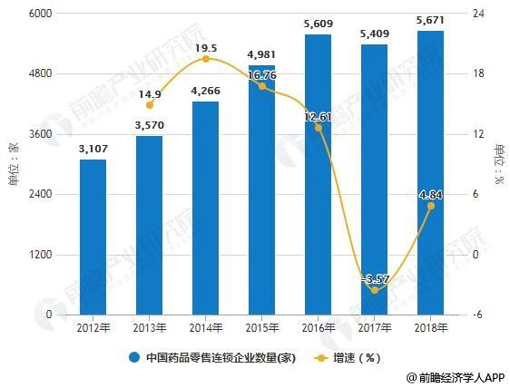 2012-2018年中国药品零售连锁企业数量统计及增长情况