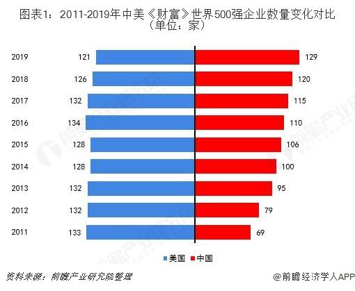 图表1:2011-2019年中美《财富》世界500强企业数量变化对比(单位:家)