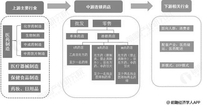 连锁药店行业产业链分析情况