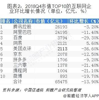 图表2:2018Q4市值TOP10的互联网企业环比增长情况(单位:亿元,%)