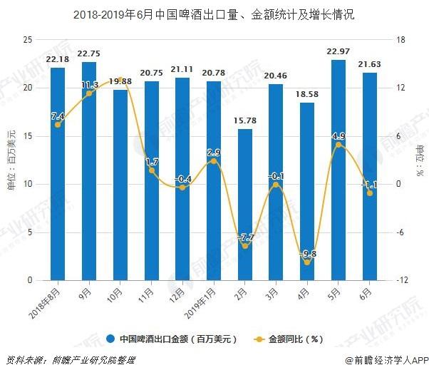 2018-2019年6月中国啤酒出口量、金额统计及增长情况