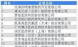 2018年中国<em>生物医药</em><em>外包</em>行业市场格局和发展趋势分析,2022年CRO渗透率将增至40.3%【组图】