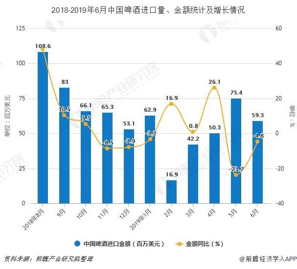 2018-2019年6月中国啤酒进口量、金额统计及增长情况