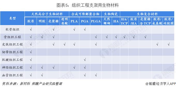 图表5:组织工程支架用生物材料