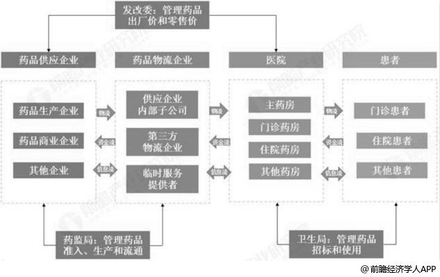 医药物流行业产业链分析情况