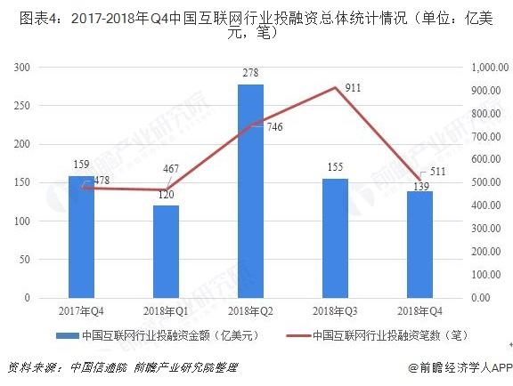 图表4:2017-2018年Q4中国互联网行业投融资总体情况(单位:亿美元,笔)