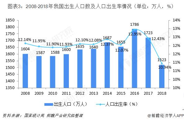 图表3:2008-2018年我国出生人口数及人口出生率情况(单位:万人,%)