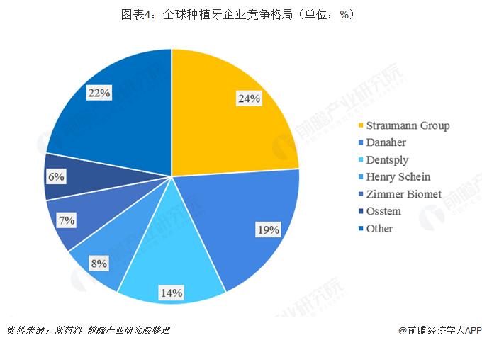 图表4:全球种植牙企业竞争格局(单位:%)