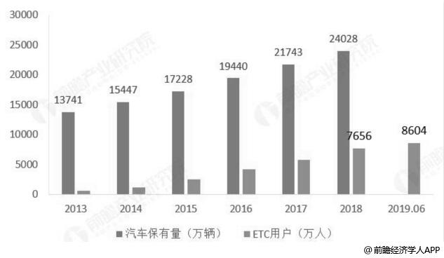 2013-2019年6月中国汽车保有量、ETC用户总量统计情况