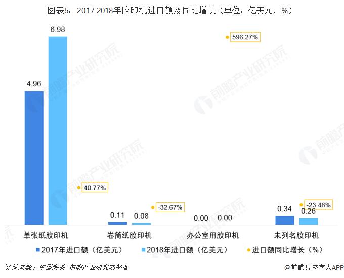 图表5:2017-2018年胶印机进口额及同比增长(单位:亿美元,%)
