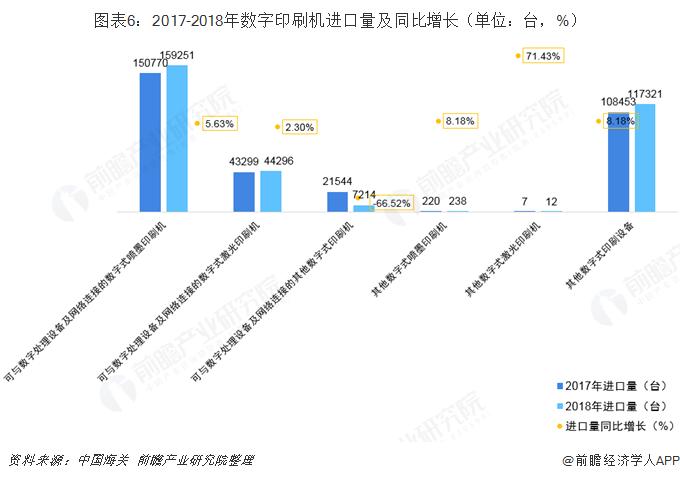 图表6:2017-2018年数字印刷机进口量及同比增长(单位:台,%)