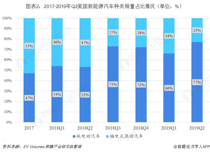 图表2:2017-2019年Q2美国新能源汽车种类销量占比情况(单位:%)