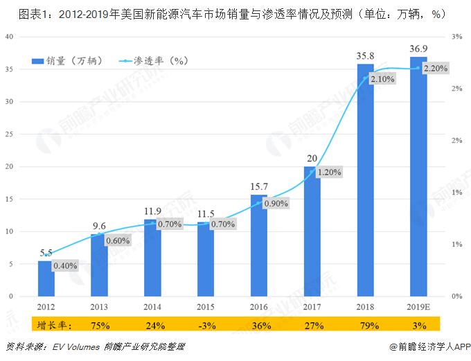 图表1:2012-2019年美国新能源汽车市场销量与渗透率情况及预测(单位:万辆,%)