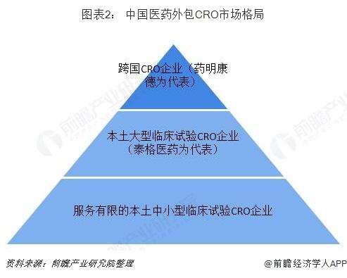 图表2: 中国医药外包CRO市场格局
