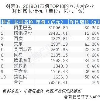图表3:2019Q1市值TOP10的互联网企业环比增长情况(单位:亿元,%)
