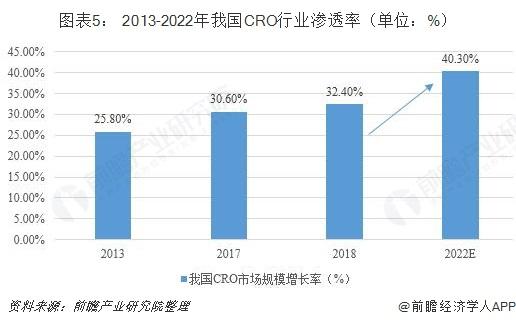 图表5: 2013-2022年我国CRO行业渗透率(单位:%)