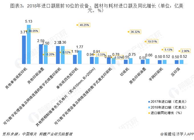 图表3:2018年进口额居前10位的设备、器材与耗材进口额及同比增长(单位:亿美元,%)