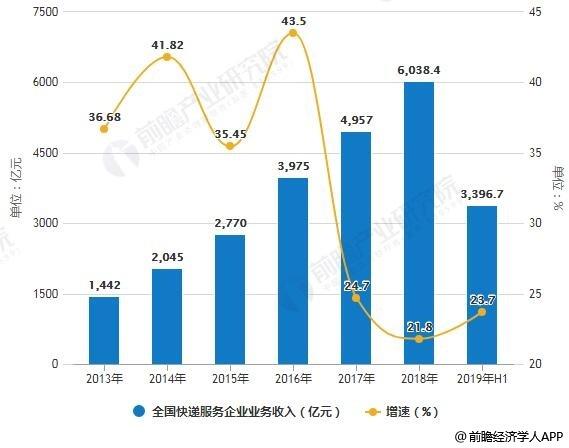 2013--2019年前6月全国快递服务企业业务量、业务收入统计及增长情况
