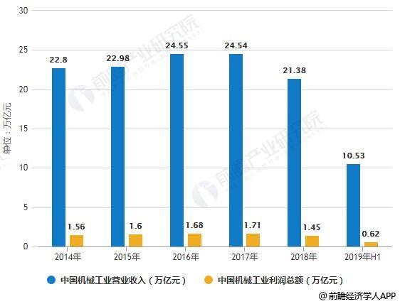 2014-2019年H1中国机械工业营业收入、利润总额统计情况