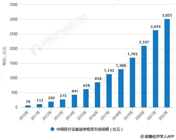 2010-2022年中国医疗设备融资租赁市场规模统计情况及预测