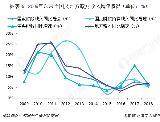 图表8:2009年以来全国及地方政财收入增速情况(单位:%)