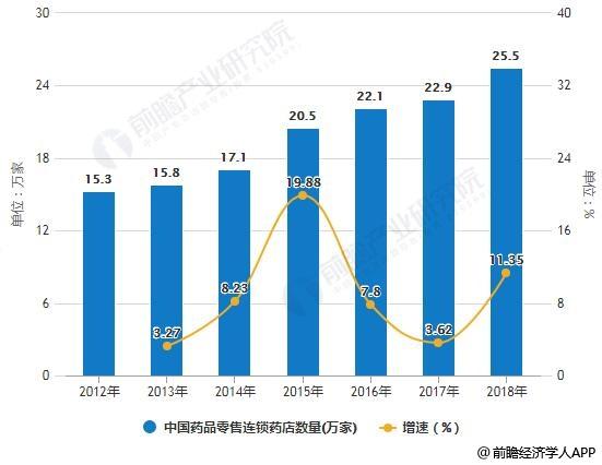 2012-2018年中国药品零售连锁药店数量统计及增长情况