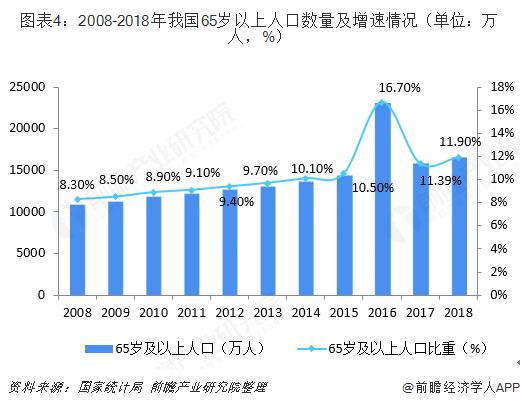 图表4:2008-2018年我国65岁以上人口数量及增速情况(单位:万人,%)