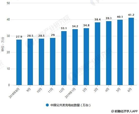 2018-2019年6月中国公共类充电桩数量统计情况