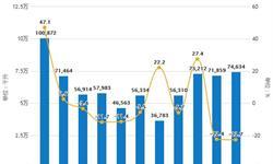 2019年H1中国<em>啤酒</em>行业市场分析:产量接近1950万千升,进口量接近37万千升