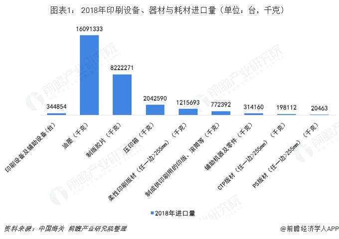 图表1: 2018年印刷设备、器材与耗材进口量(单位:台,千克)