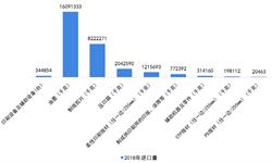 2018年中国<em>印刷</em>行业<em>机械</em>耗材进口情况 高端数字<em>印刷</em>机需求增长【组图】